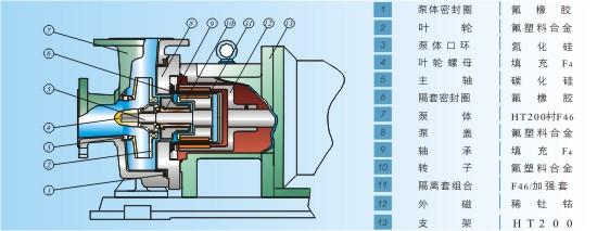 四,imd型氟塑料磁力泵的结构与材质: 五,imd型氟塑料磁力泵的性能